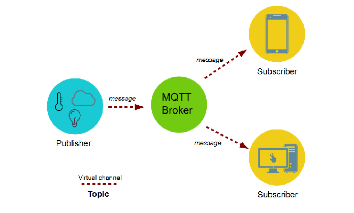 MQTT Client Android tutorial for IoT future - Codebugfix